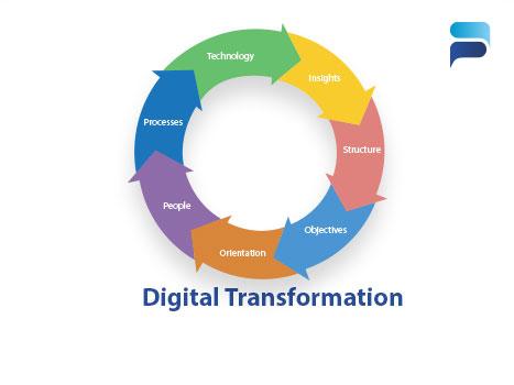 Digital Transformation Services Kosovo